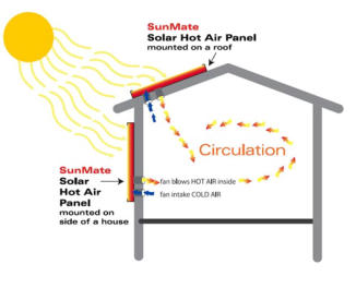 Solar Thermal Panels for Warm Air Heating