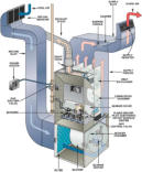 Gas Fired, Forced Air Furnace Diagram