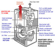 High Efficiency, Condensing, Gas Fired, Forced Air Furnace Diagram