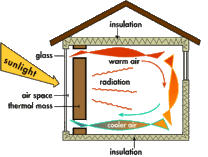 Gravity, Solar Thermal, Warm Air